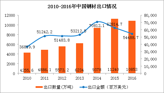 中国钢材行业经营数据分析:钢材行业进入新的盈利周期(图)
