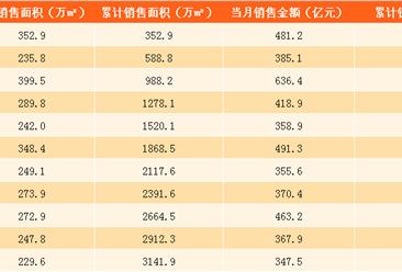2017年11月万科销售简报:前11个月销售额超去年全年(附图表)