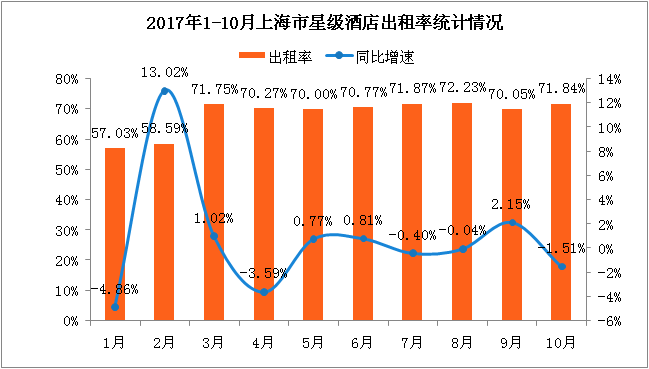 2017年1-10月上海市星级酒店经营数据分析:平均出租率71.84%   五星级酒店均价超千元(附图表)