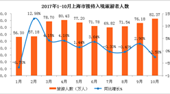 2017年1-10月上海市出入境旅游数据分析:入境游客721.49万人  同比增长1.68%(附图表)