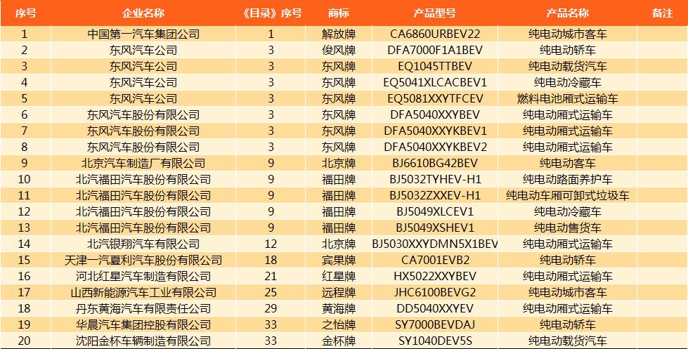工信部《新能源汽车推广应用推荐车型目录》(2017年第11批)发布(附目录)