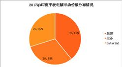 2017年三季度印度平板电脑出货量情况分析:印度平板电脑出货量94万部 环比增长38%