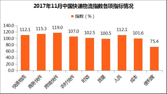 2017年11月中国快递物流指数112.1%:时效指数环比回升(附分析)