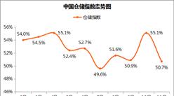 11月中国仓储指数解读:需求旺盛 库存下降 行业总体稳中向好