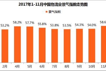 2017年11月中国物流业景气指数上升为58.6%(附分析)