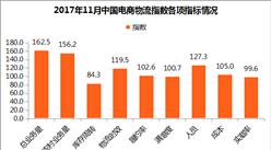 2017年11月中国电商物流指数124.8点:多项指标环比上升(附各项数据解读)