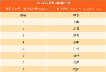 2017中国零售20城排行榜:武汉长沙潜力大(附榜单)