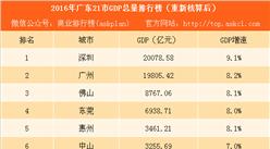 2016年廣東21市GDP總量排行榜(重新核算后):深圳首超廣州(附榜單)