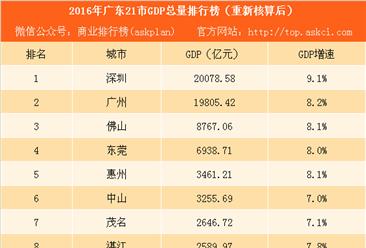 2016年广东21市GDP总量排行榜(重新核算后):深圳首超广州(附榜单)