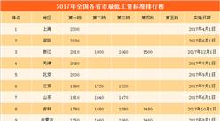 2017年全國22省市最低工資排行榜:5省市最低工資≥2000元   浙江超天津/北京躋身前三(附榜單)
