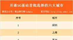 中國電信首批選擇這六大城市開通5G基站  有你在的城市嗎?
