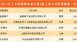 休闲食品市场规模不断扩大    休闲食品行业A股上市公司经营分析(附图表)