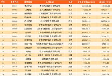 白酒行业哪家公司卖的好?中国白酒上市企业挣钱能力大比拼(附图表)
