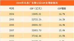 2016年廣東GDP修訂后大增1342.86億 首次突破8萬億(附圖表)