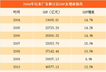 2016年广东GDP修订后大增1342.86亿 首次突破8万亿(附图表)