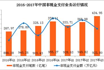 2017年第三季度中国支付体系运行情况分析