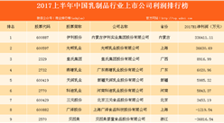 乳制品上市企業經營數據分析:伊利成最賺錢企業!