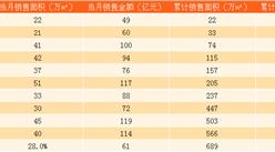 2017年11月綠城中國銷售簡報:累計銷售額同比增長19.6%(附圖表)
