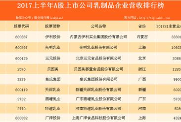 2017上半年中国乳制品行业上市公司营收排行榜
