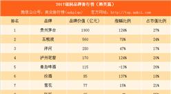 2017胡润品牌排行榜(酒类篇):贵州茅台是五粮液的3.4倍(附榜单)