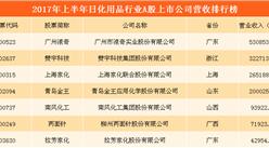 日化用品行业A股上市公司经营数据分析    上海家化/广州浪奇/拉芳家化谁更赚钱?(附图表)