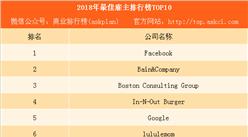 2018年最佳雇主排行榜:Facebook第一 谷歌第五(附完整榜单)