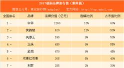 2017胡润品牌排行榜(烟草篇):中华是黄鹤楼的2倍(附榜单)