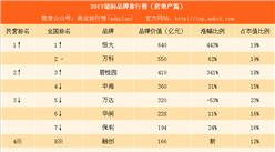 2017胡润品牌排行榜(房地产篇):恒大第一 碧桂园第三(附榜单)