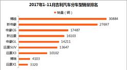 2017年11月吉利汽车销量分析:累计销量已破百万!博越月度销量再超3万(附排名)