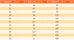 2017年11月绿城中国销售简报:累计销售额同比增长19.6%(附图表)