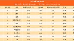 2017胡润品牌排行榜:腾讯赶超百度排名第二(附榜单)