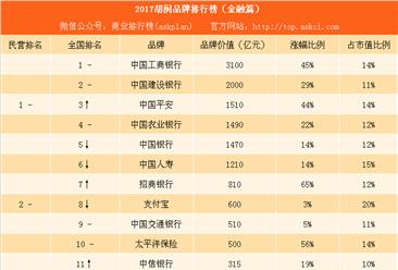 2017胡润品牌排行榜(金融篇):平安第三 支付宝第八(附榜单)