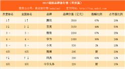 2017胡润品牌排行榜(科技篇):腾讯第一 百度第二(附榜单)