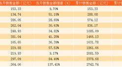 2017年11月保利地产销售简报:累计销售金额同比增长45%(附图表)