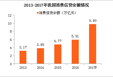 2017年中国消费信贷市场规模将达9.80万亿 占GDP比重12.32%(附图表)