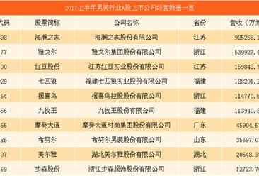 男装行业复苏哪家企业最能挣钱?中国男装上市企业经营数据分析(附图表)