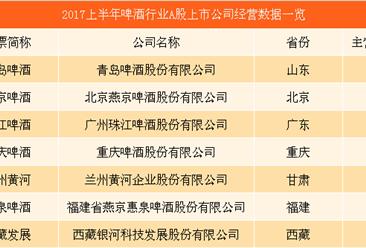 啤酒行业回暖哪家企业能抓住机会?中国啤酒上市企业经营数据分析(附图表)