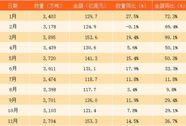 2017年1-11月中国原油进口数据分析:原油进口金额同比增长41.1%(附图表)