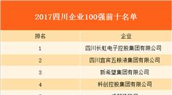 2017年四川企业100强名单出炉:长虹电子营收破千亿!(附详细名单)