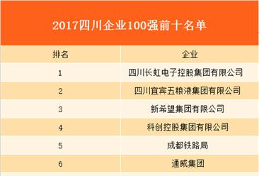 2017年四川企業100強名單出爐:長虹電子營收破千億!(附詳細名單)