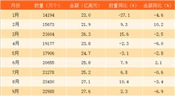 2017年1-11月中国液晶显示板进口数据分析:液晶显示板进口量同比增长1.2%(附图表)