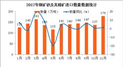 2017年1-11月中國銅礦砂及其精礦進口數據分析(附圖表)