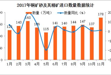 2017年1-11月中国铜矿砂及其精矿进口数据分析(附图表)