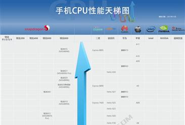 2017年12月最新手机处理器排行榜:手机CPU哪家强?(附完整版手机CPU天梯图)
