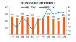 2017年1-11月中国成品油进口数据分析:成品油进口量同比增长6.5%(附图表)