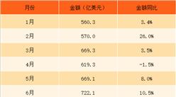 2017年11月中国机电产品进口数据分析:机电产品进口金额达841.9亿美元(附图表)