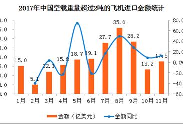 2017年1-11月中国空载重量超过2吨的飞机进口数据分析(附图表)