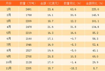 2017年1-11月中国煤及褐煤进口数据分析:煤及褐煤进口量达24817万吨(附图表)