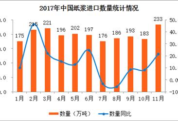 2017年11月中国纸浆进口数据分析:纸浆进口量同比增长21.4%(附图表)