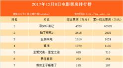 2017年12月9日全国电影票房排行榜:《寻梦环游记》票房4320万居榜首 8部新片挤进单日前十!